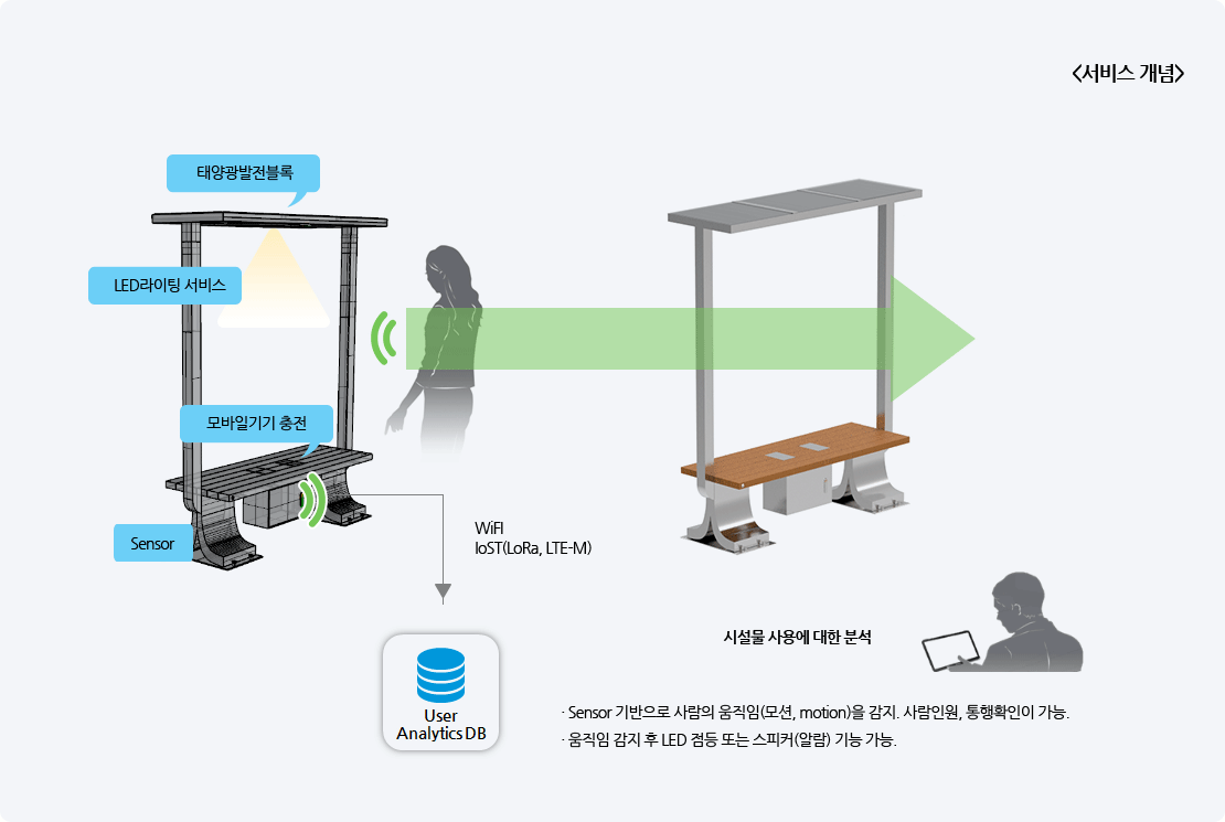 <Service concept> Detect human motion based on the sensor. Enable to check Passengers and confirm passage Activating the function of LED lights or Speaker, after detecting motion. Shock absorber function.